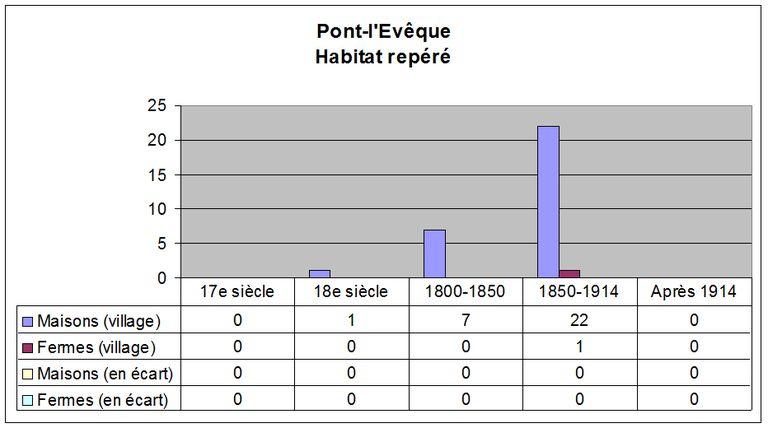 Stades isotopiques de loxygène 1 à 8, au cours des derniers 300 000 ans, daprès Martinson et al.